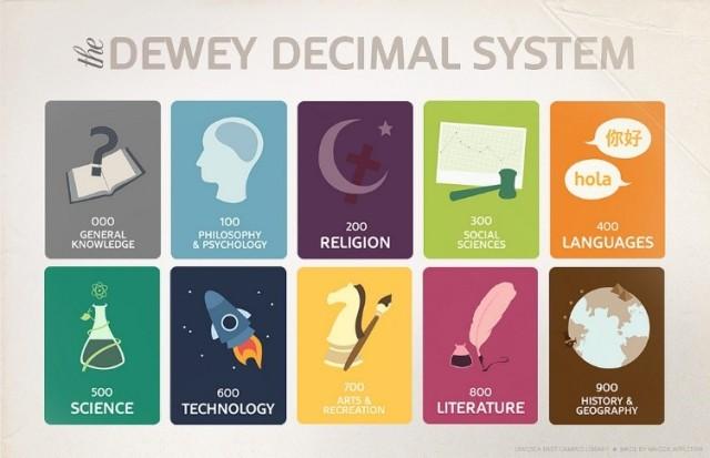 dewey decimal system pic